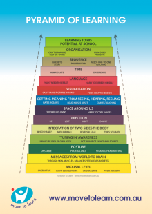 Pyramid of Learning Poster - A3 size